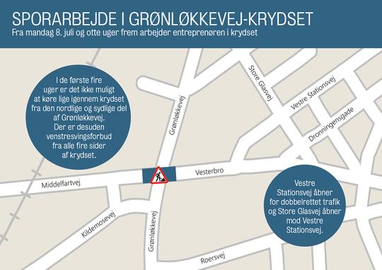 Sporarbejde i krydset ved Grønløkkevej fra mandag den 8. juli og fire uger frem.
