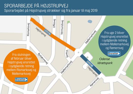 Højstrupvej ensrettes fra uge 2 på strækningen fra Møllemarksvej til Rømersvej