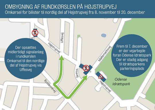 Højstrupvej spærres for biler nord for rundkørslen ved Møllemarksvej frem til jul