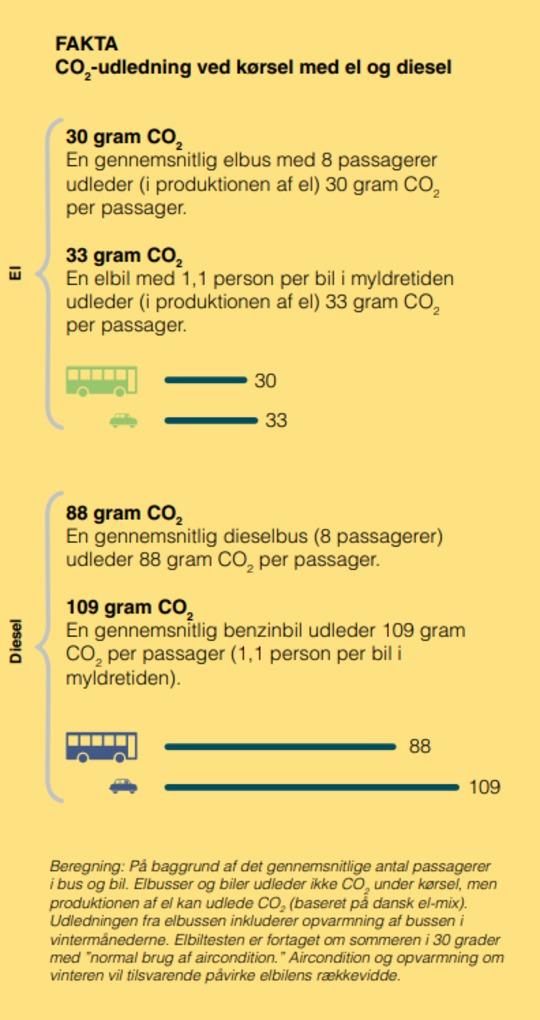 co2udledning ved bil og bus1.png