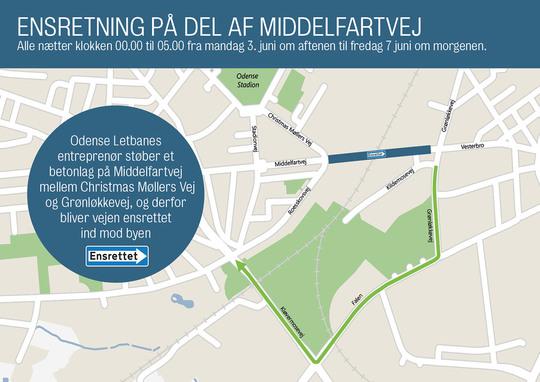 Middelfartvej ensrettes på strækningen mellem Grønløkkevej og Christmas Møllers Vej i fire nætter.